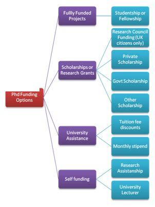 Drafting A Research Proposal For Phd - Department of History